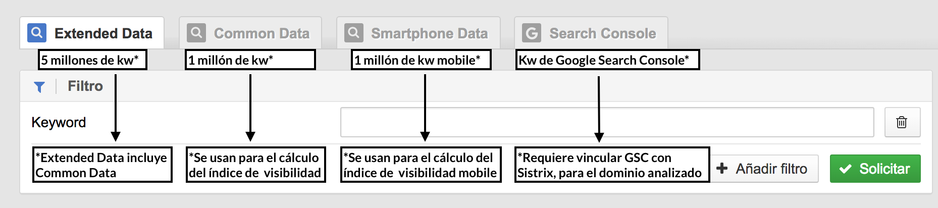 Bases de datos keywords Sistrix