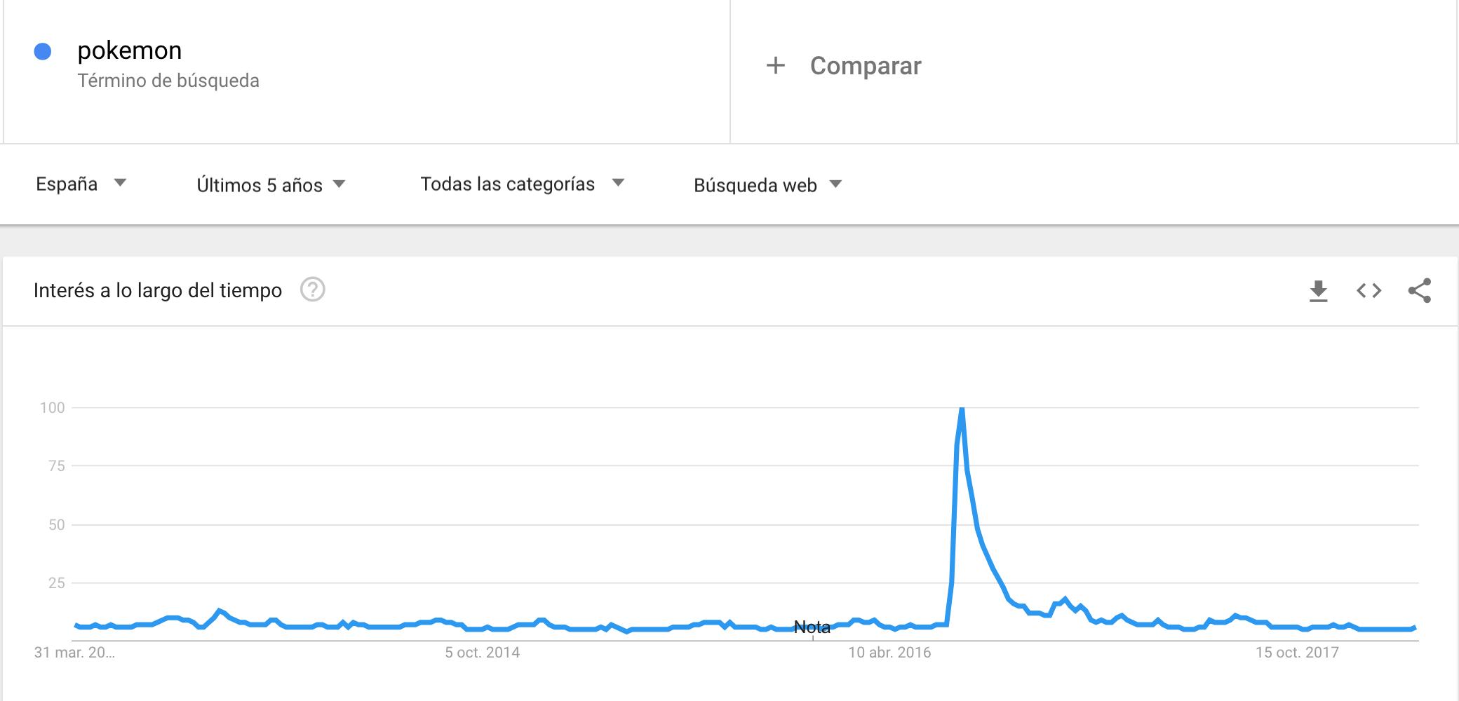 terminos muy buscados google trends