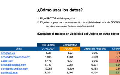 Core Update Junio y Julio 2021: cambios de visibilidad por sectores